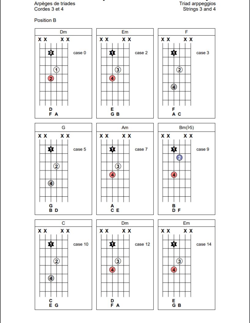 Arpèges de triades sur les cordes 3 et 4 de la guitare (position B)