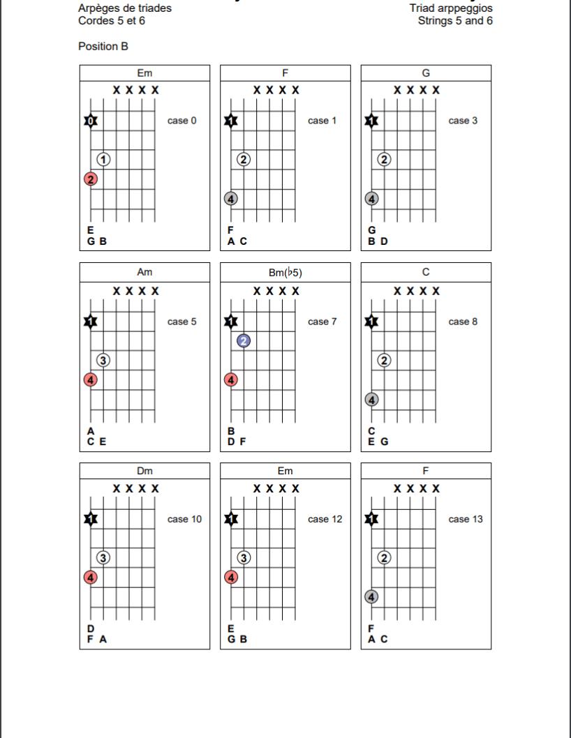 Arpèges de triades sur les cordes 5 et 6 de la guitare (position B)