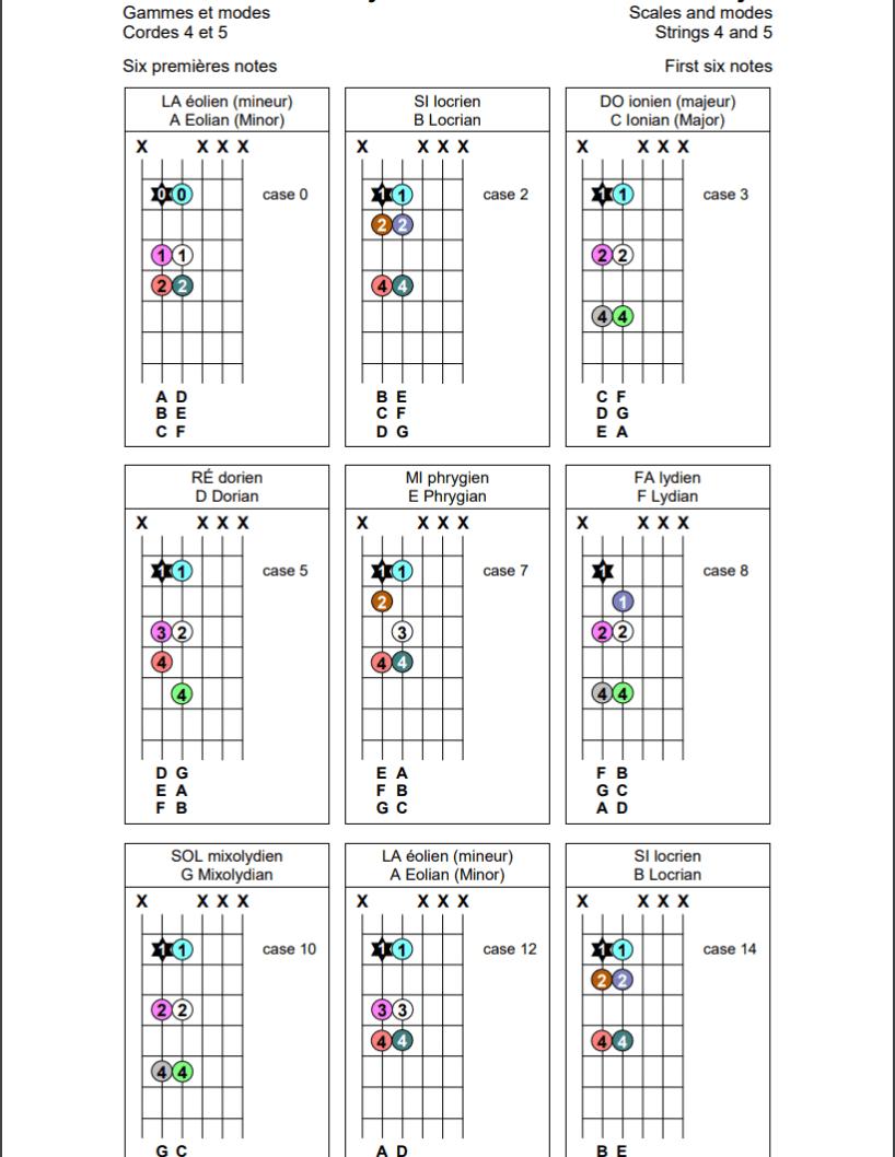 Gammes et modes sur les cordes 4 et 5 de la guitare (six premières notes)