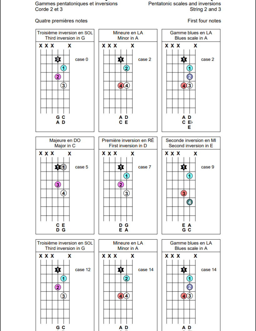 Gammes pentatoniques sur les cordes 2 et 3 de la guitare