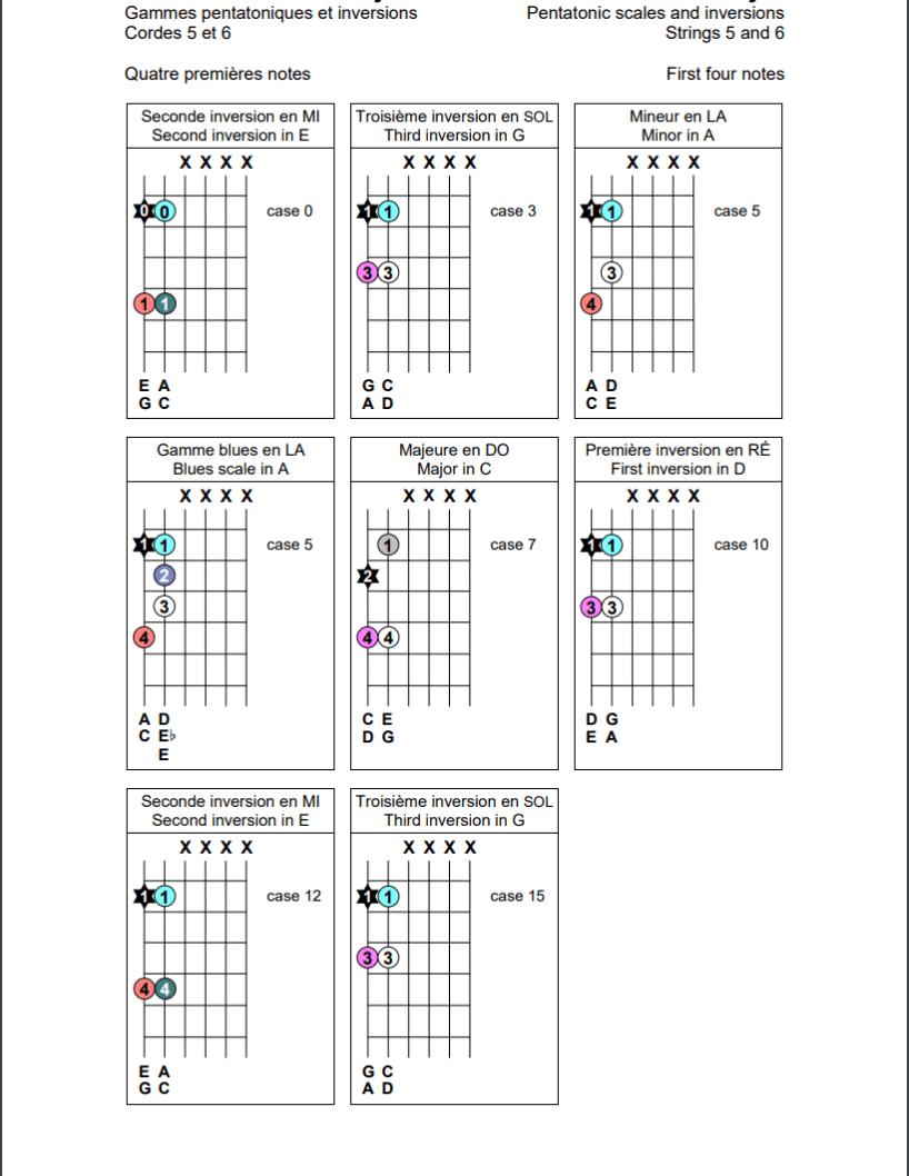 Gammes pentatoniques sur les cordes 5 et 6 de la guitare