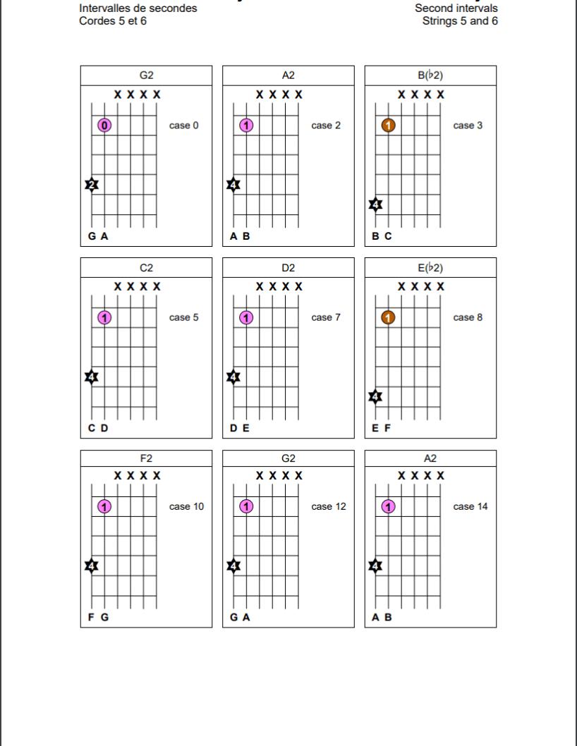 Intervalles de secondes sur les cordes 5 et 6 de la guitare