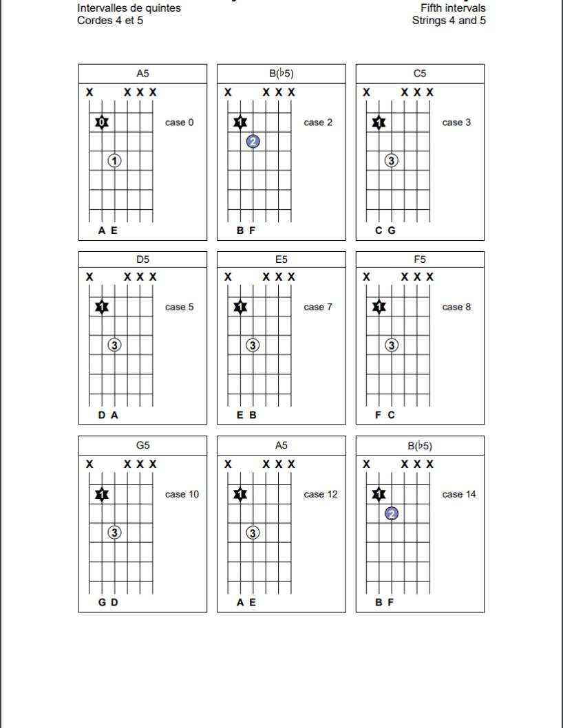 Intervalles de quintes sur les cordes 4 et 5 de la guitare