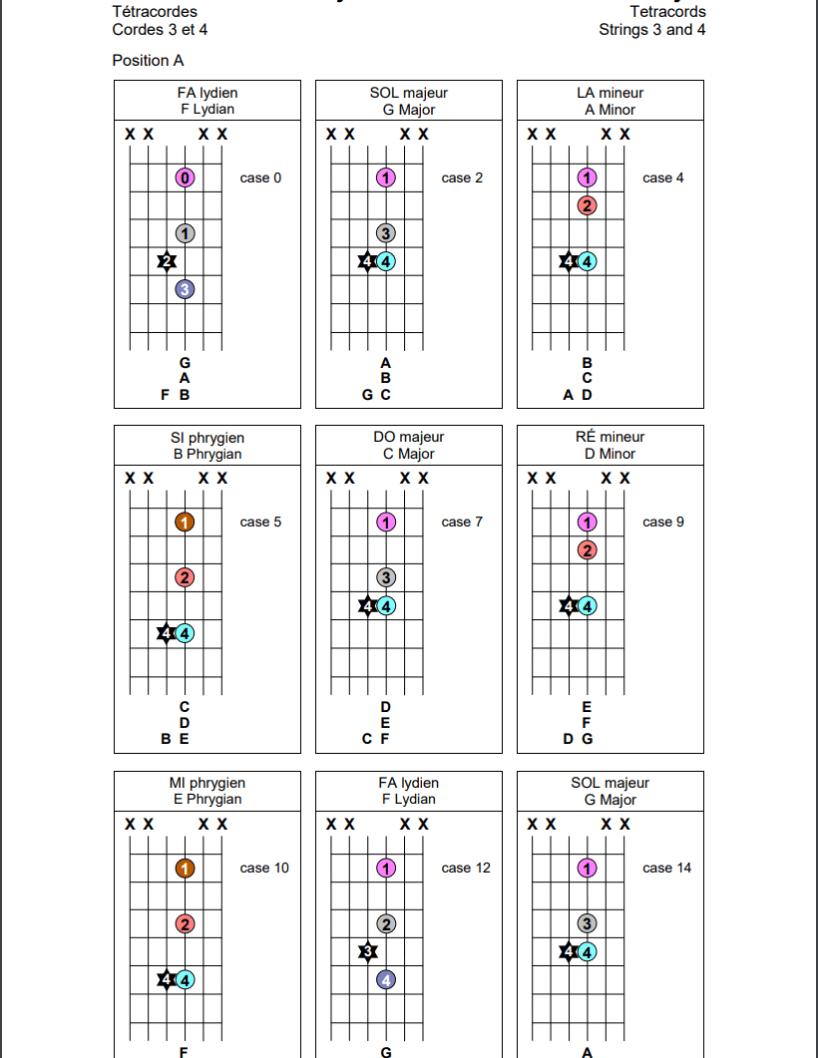 Tétracordes sur les cordes 3 et 4 de la guitare (position A)