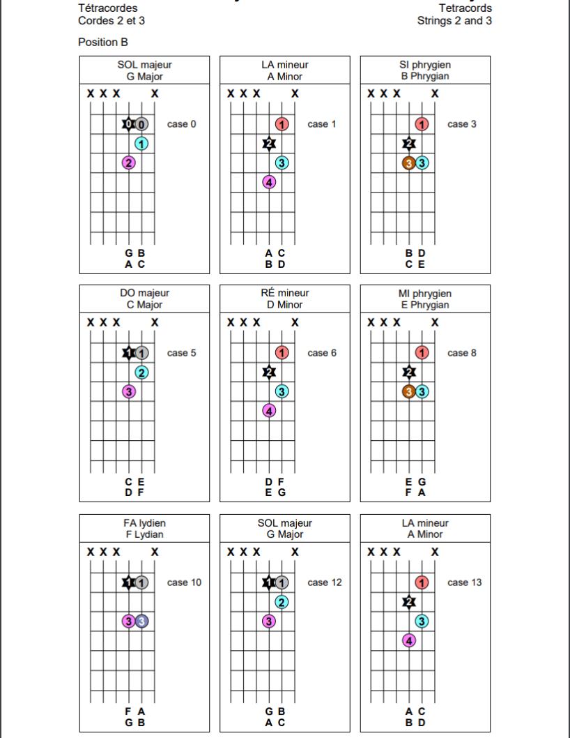 Tétracordes sur les cordes 2 et 3 de la guitare (position B)