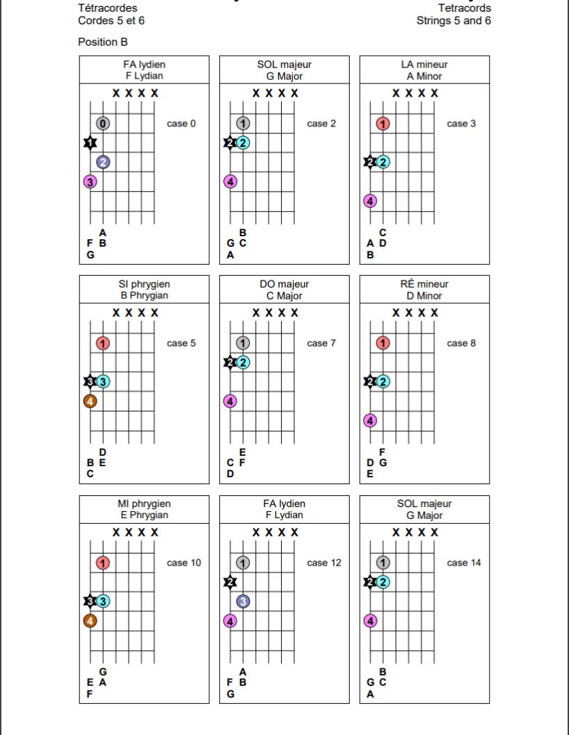 Tétracordes sur les cordes 5 et 6 de la guitare (position B)