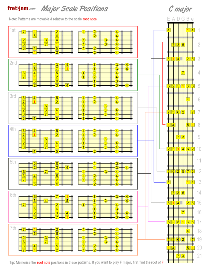 Guitar Scales Chart Pdf : guitar, scales, chart, Major, Scale, Positions, Guitar