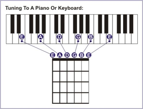 Tuning Your Guitar to a Keyboard