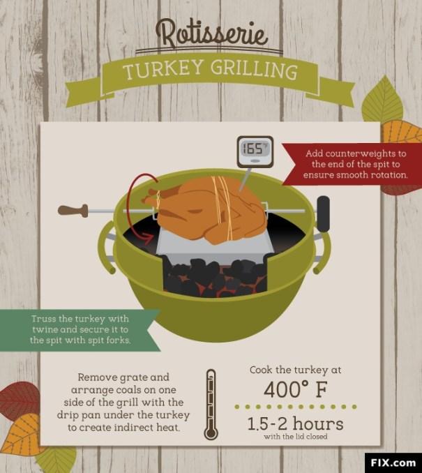 BBQ Thanksgiving Turkey Recipes Friendly Fires