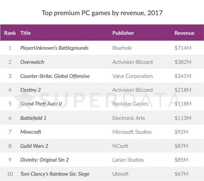 pubg-tuvo-una-recaudacion-712-millones-solo-pc-2017-frikigamers.com