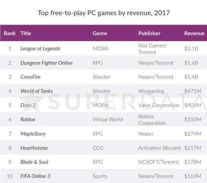 pubg-tuvo1-una-recaudacion-712-millones-solo-pc-2017-frikigamers.com