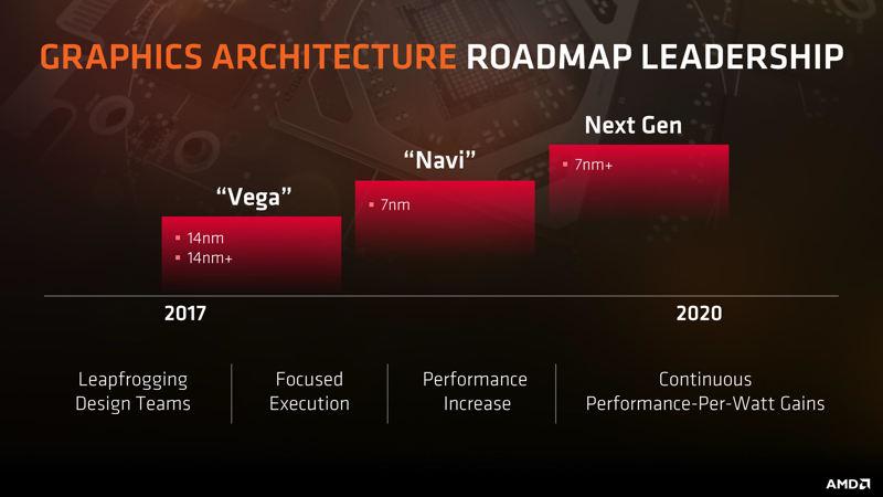 PlayStation 5 tendrá arquitectura Navy
