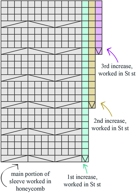How to increase in pattern
