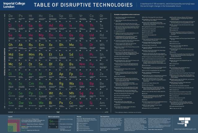 Disruptive Tech Table