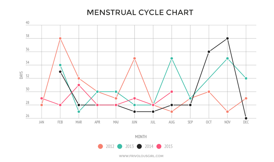 How to natural cure to reduce menstrual cramps