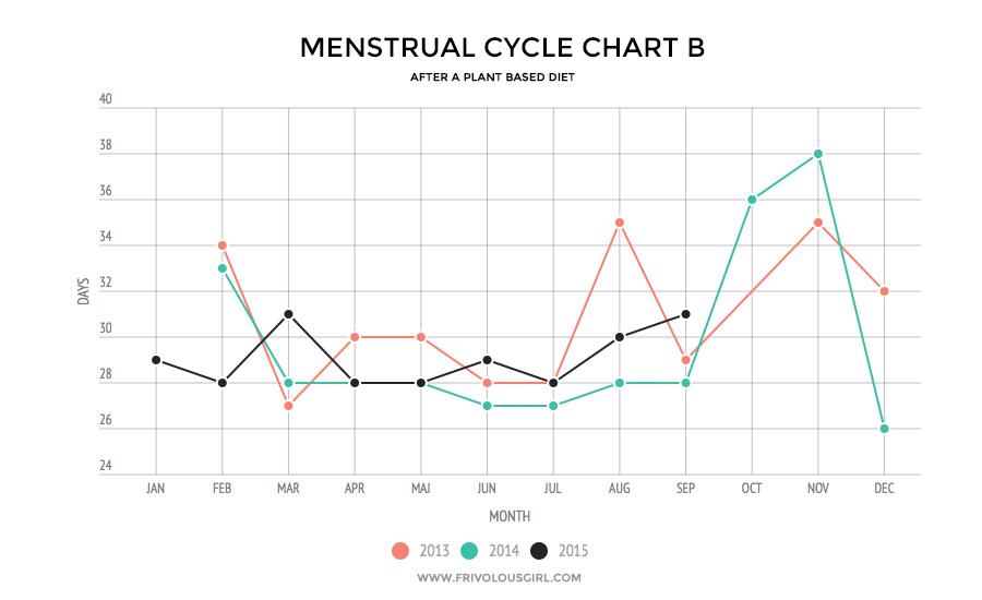 a natural cure to reduce menstrual cramps part 2 frivolous girl rh frivolousgirl com