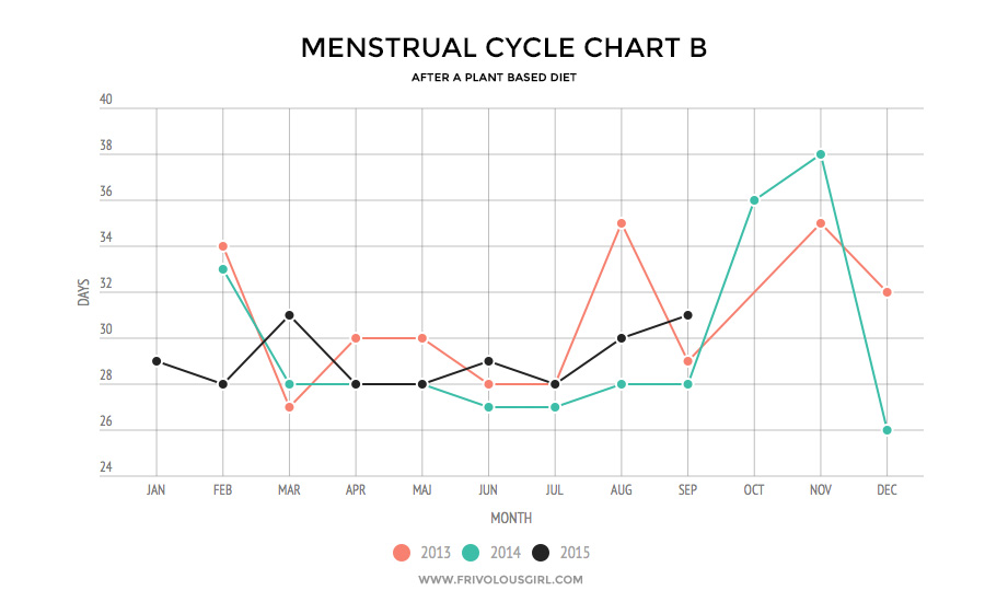 Natural Cure to Reduce Menstrual Cramps cycle chart A