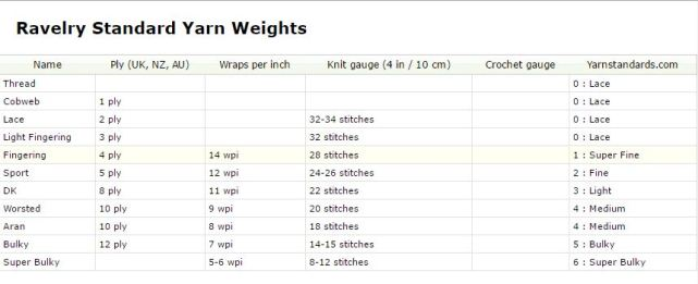 Yarn weight
