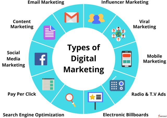 digital marketing tactic