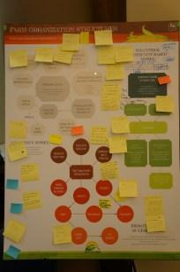 Farm organizational structures