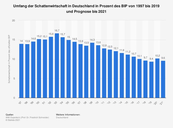 Umfang der Schattenwirtschaft in Deutschland in Prozent des BIP von 1997 bis 2019 und Prognose bis 2021