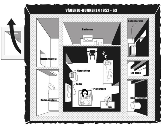 Røsnæs Vågehøj bunkeren 1952 - 63