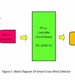 block diagram explanation  [ 2000 x 1164 Pixel ]