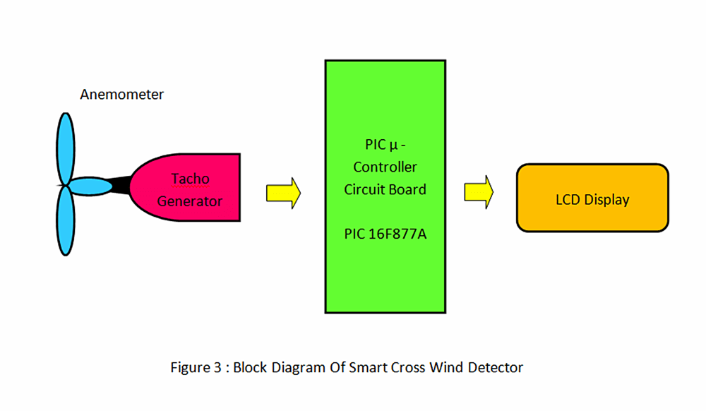 medium resolution of block diagram explanation