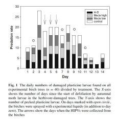 From: Mäntylä et al. 2014. Does application of methyl jasmonate to birch mimic herbivory and attract insectivorous birds in nature? Arthropod-Plant Interactions 8: 143-153.