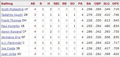 White Sox lineup July 17, 2005