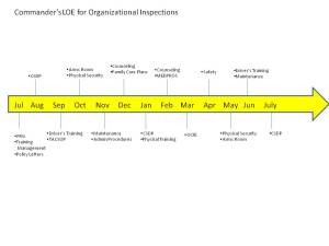 Organizational Inspections