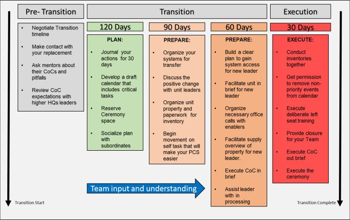 Transition Timeline.png