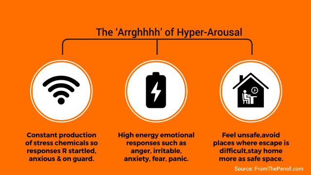 hyperarousal infograph red flag behaviour change from the pen of