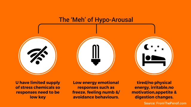 hypoarousal low cortisol supplies due to stress