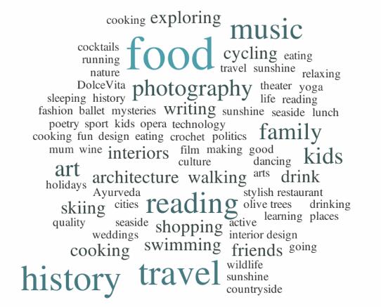Wordcloud readers hobbies