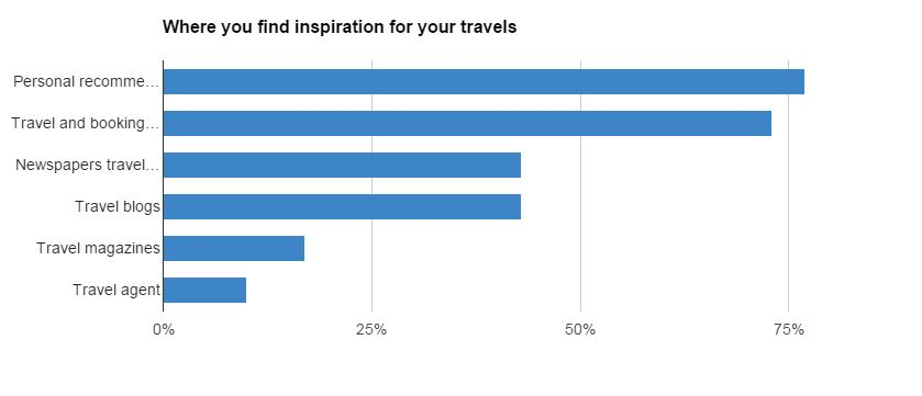 travel sources