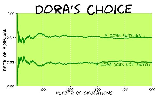 doras_choice