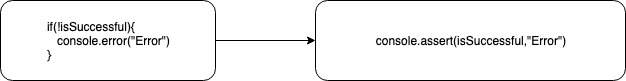 console.error vs console.assert