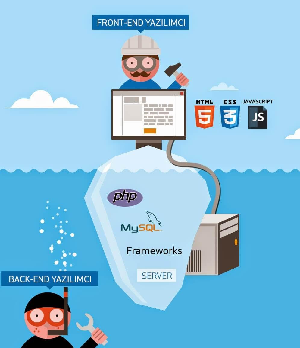 front-end-back-end-developers