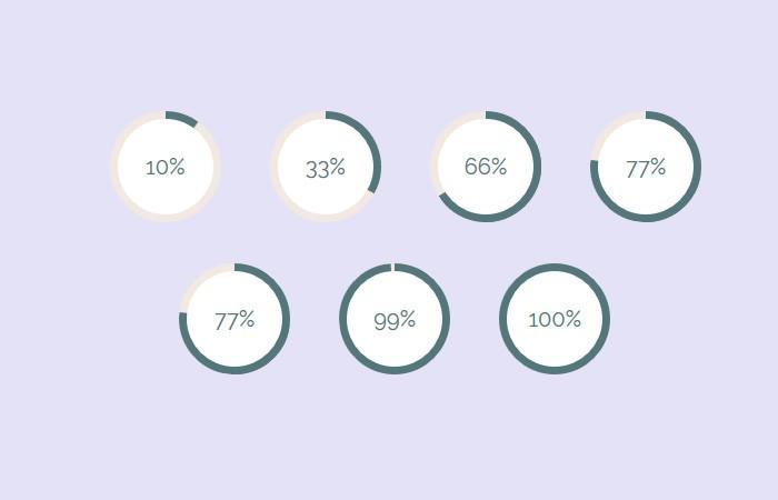 Pure CSS Circular Percentage Bar without JS