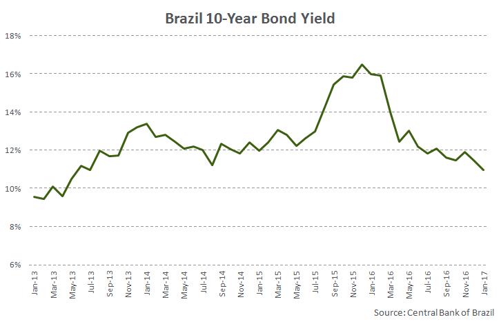 Brazil's 10-Year Bond Yield Just Fell Below 11%; What Do