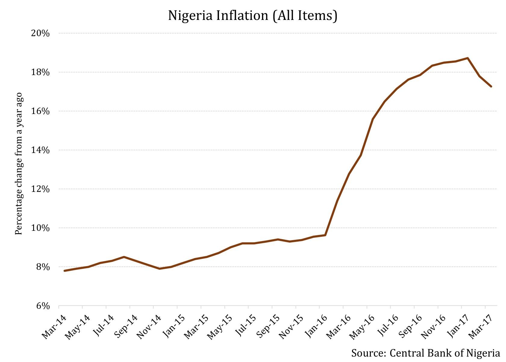 Nigeria Strives To Resist Crude Oil's Slippery Slope