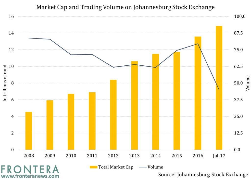 the johannesburg stock market