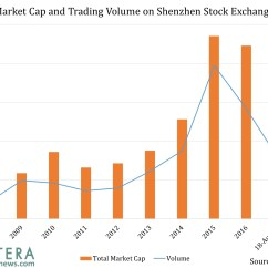 Shenzhen Stock Exchange Diagram Electron Transport Chain For Dummies Market Cap And Trading Volume On Frontera China S Two Exchanges Are Amongst The Largest In World But Exactly How Do