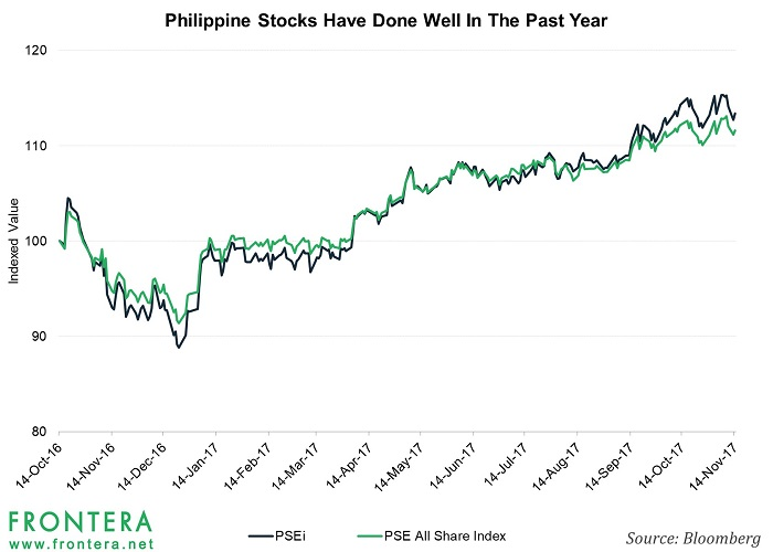 These Philippine Stocks Have Been Humming Since the
