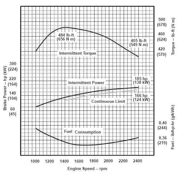 Marine Engine Fuel Consumption Curve, Marine, Free Engine