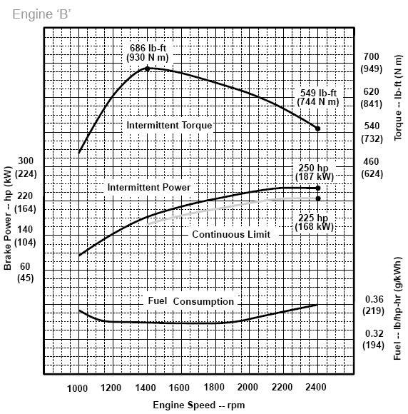 Caterpillar Engine Horsepower Chart, Caterpillar, Free
