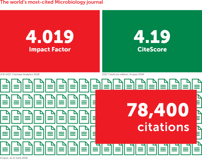 Journal Impact: Frontiers In Microbiology