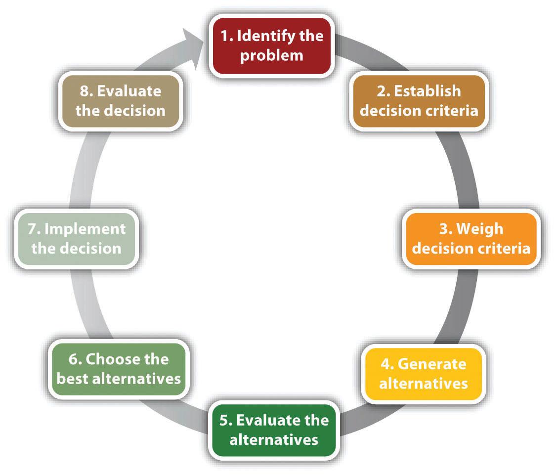 14 Lean Principles To Maintain Your Competitive Advantage