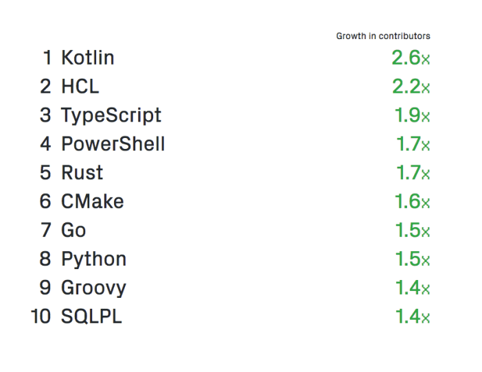 These are the fastest growing programming languages on GitHub 2018 compared to last year. Some of these languages are learning candidates for 2019 Graphic GitHub